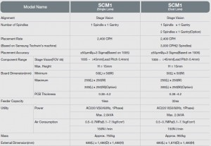 SCM1 SPEC